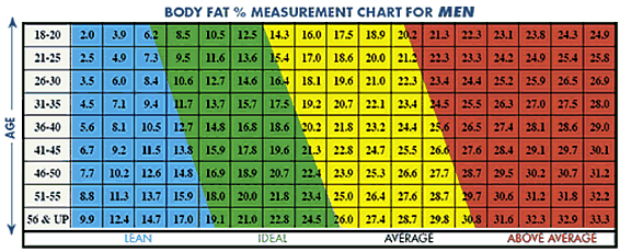 The body fat index for women can consult