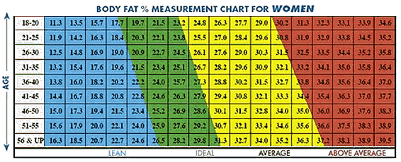 Body Fat Calculator Women 72